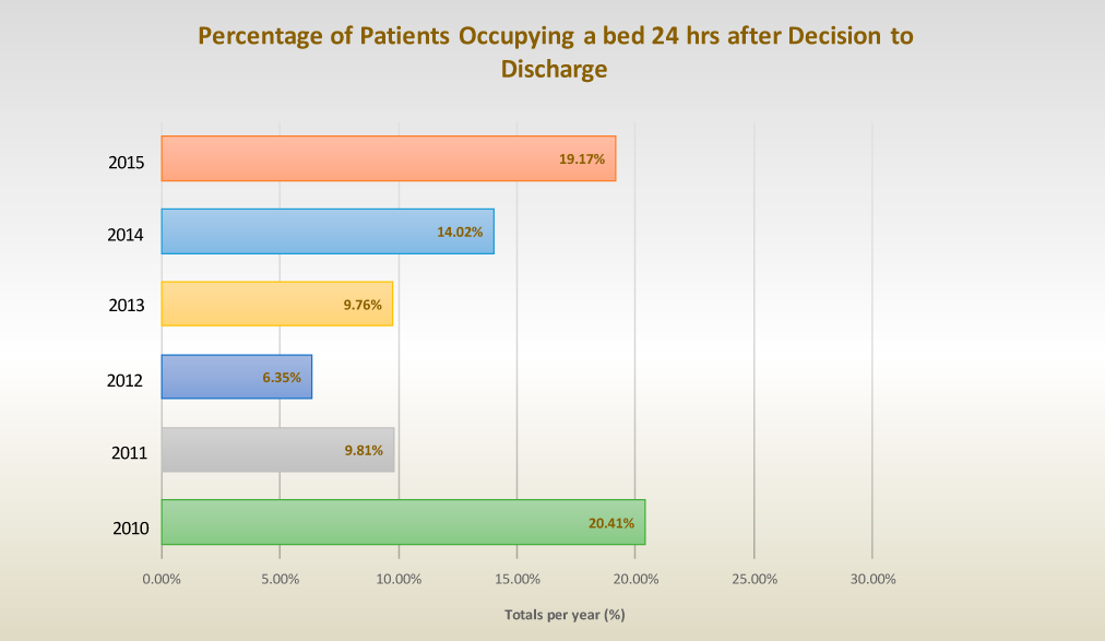 Percentage of Patients Occupying a bed 24 hrs after Decision to Discharge
