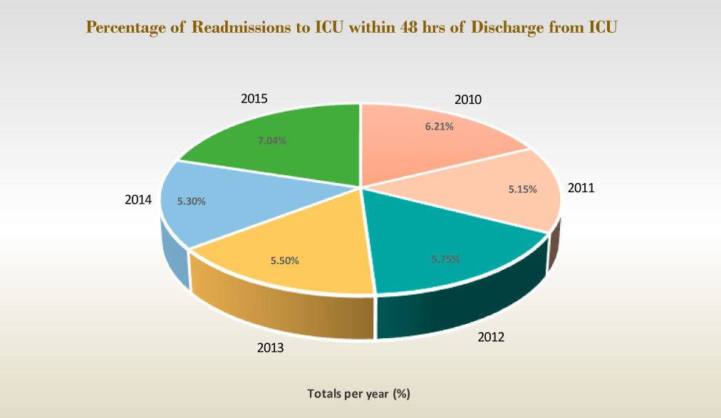 Percentage of Readmissions to ICU within 48 hrs of Discharge from ICU