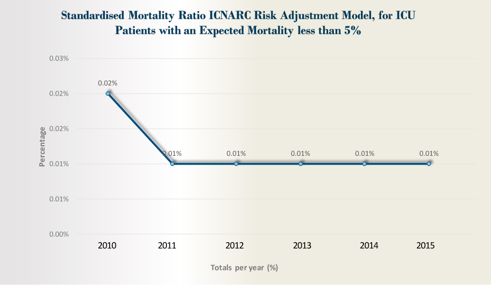 Standardised Mortality Ratio ICNARC Risk Adjustment Model, for ICU Patients with an Expected Mortality less than 5%