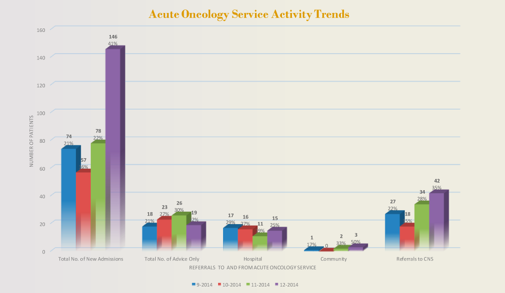 Acute Oncology Service: Activity Trends