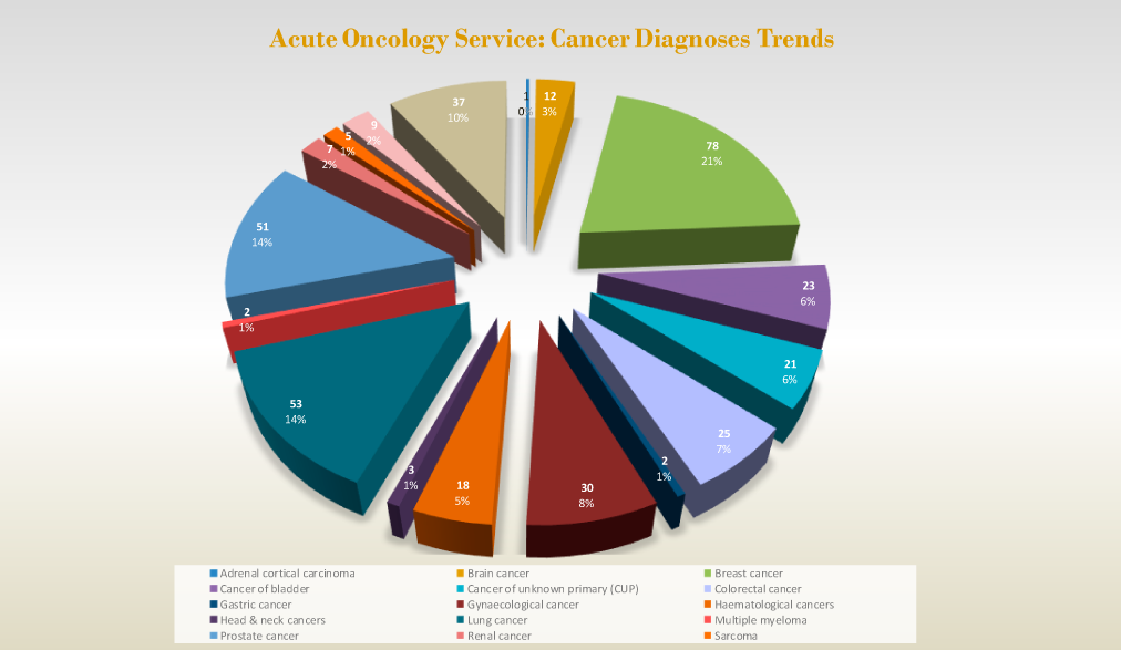 Acute Oncology Service: Cancer Diagnosis Trends