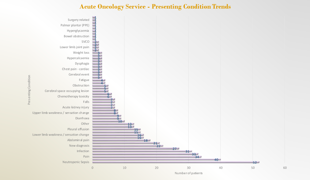 Acute Oncology Service: Presenting Condition Trends