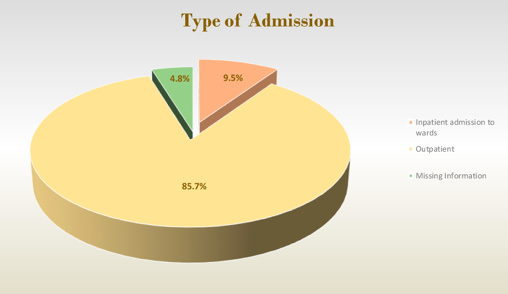 Type of Admission