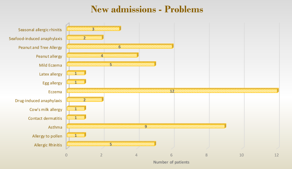 New Admissions – Problems