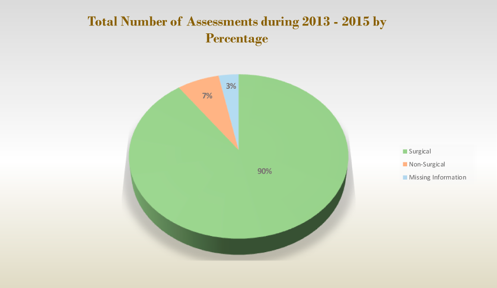 Total Number of Assessments by Percentage