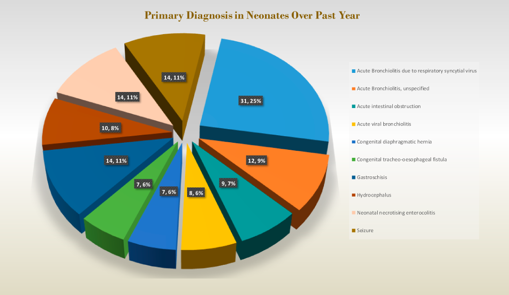 Primary Diagnosis in Neonates