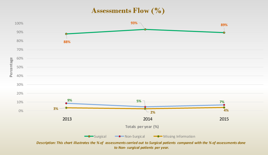 Assessments Flow (%)