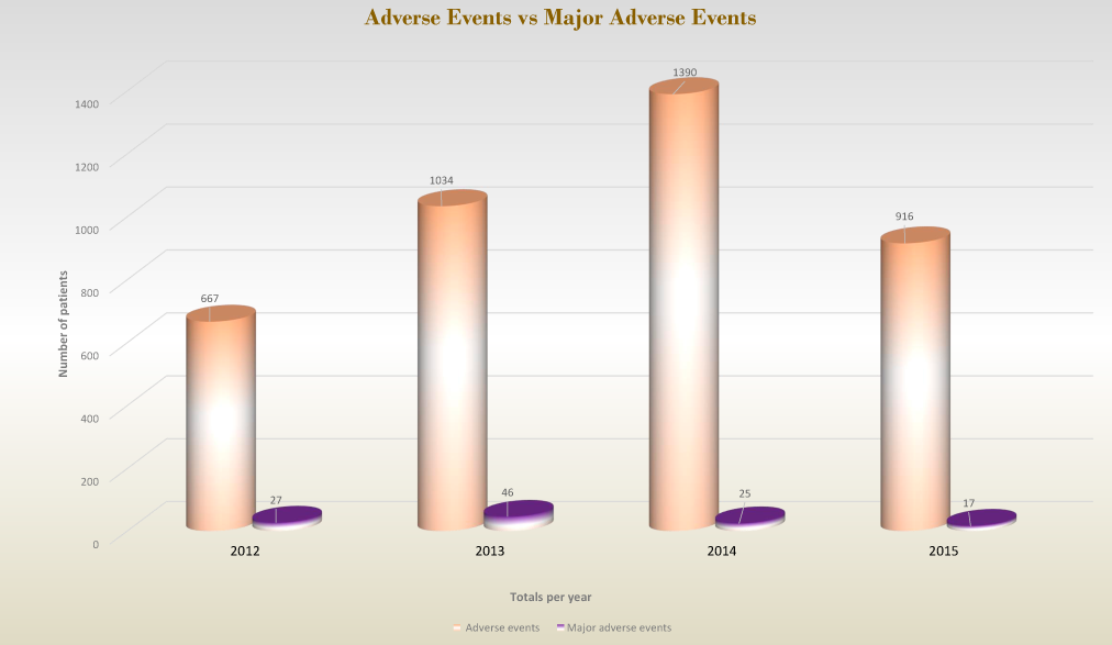 Adverse Events vs Major Adverse Events