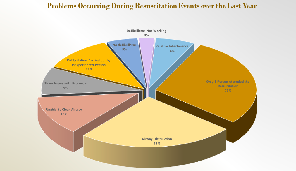 Problems Occurring during Resuscitation Events over the Last Year