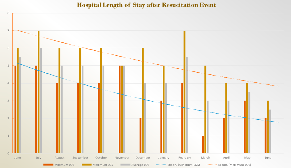 Hospital Length of Stay after Resuscitation Event