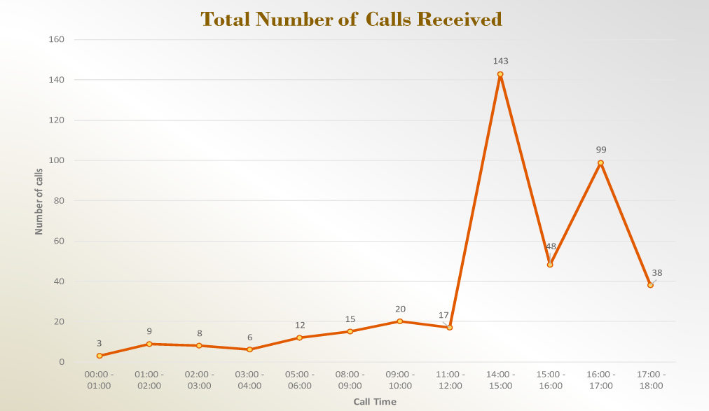Total Number of Calls Received