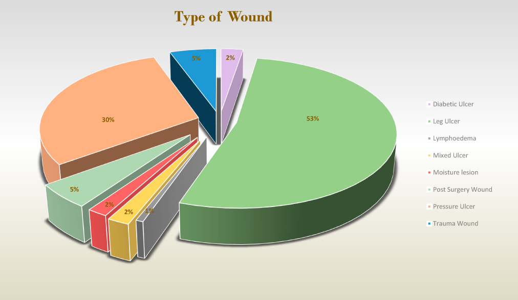 Type of Wound