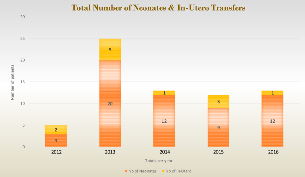 Total Number of Neonates & In-Utero Transfers