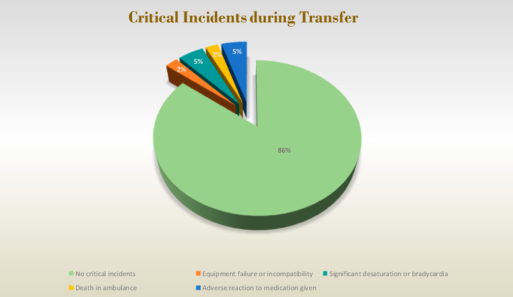 Critical Incidents during Transfer