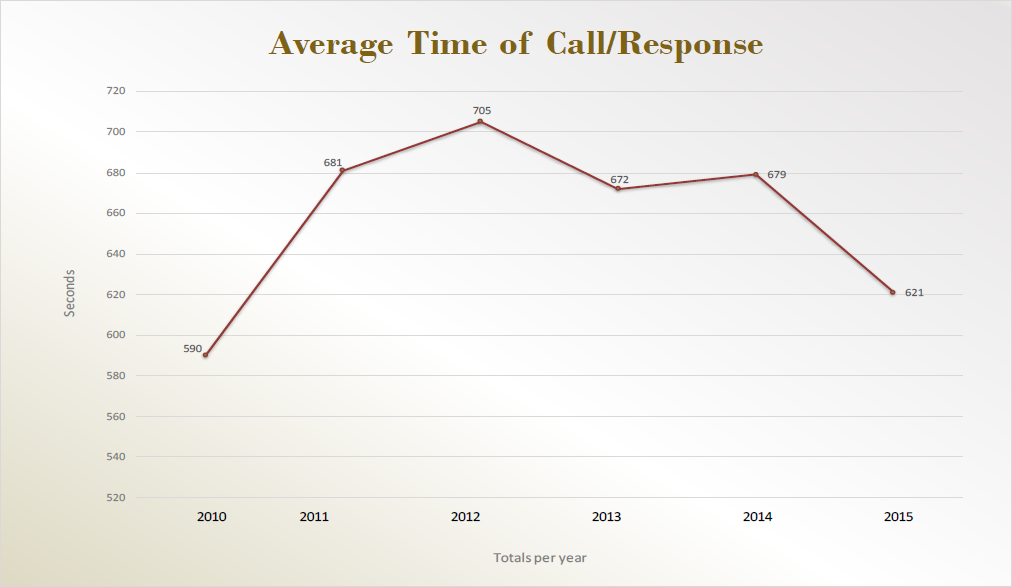 Average time of call / response