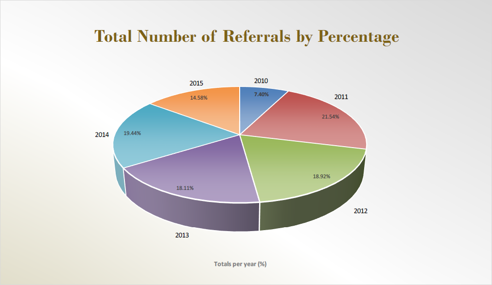Total Number of Referrals