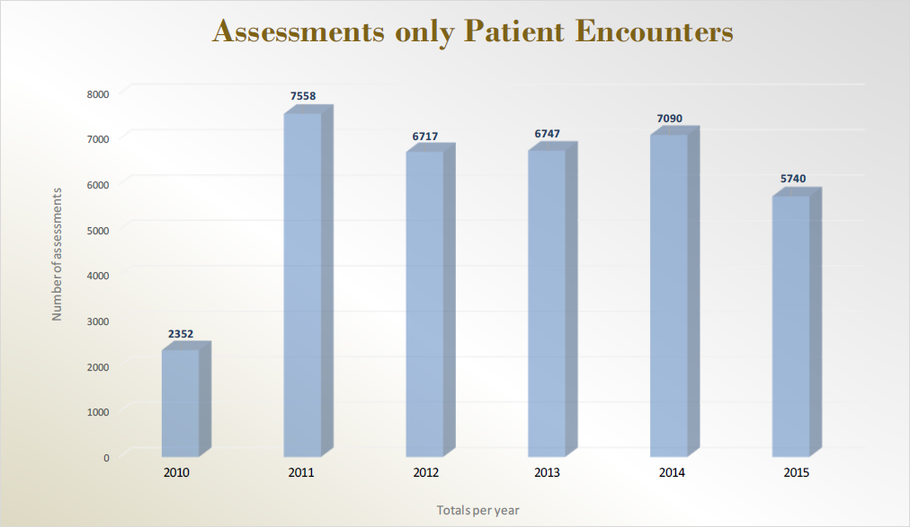 Assessments only Patient Encounters
